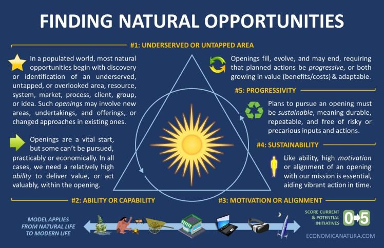 Natural Opportunities